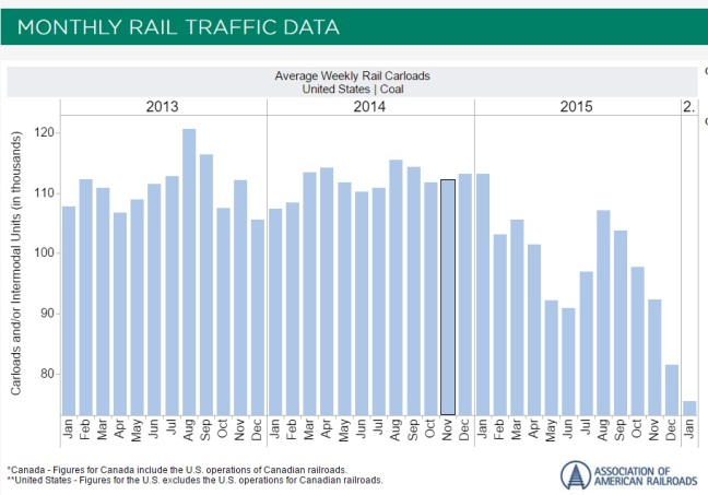 Coal Traffic by Rail 2015