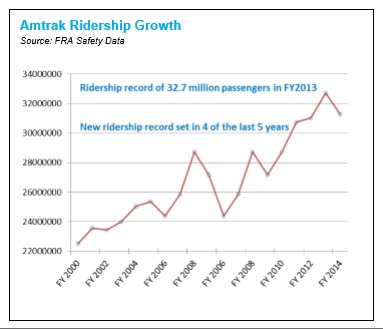 Growth in Amtrak traffic