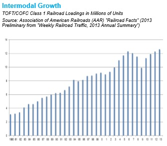 Growth in intermodal traffic